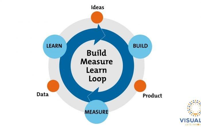 Testing business ideas - Training