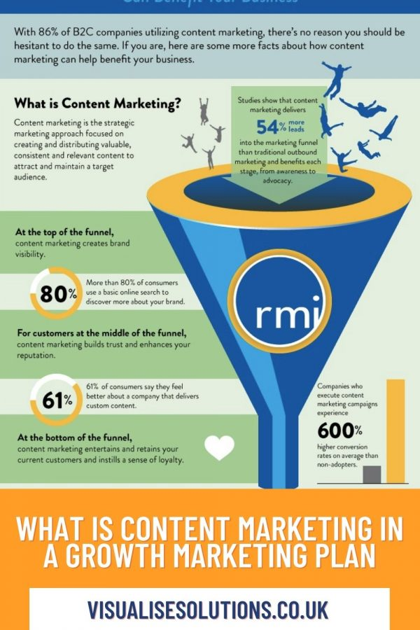 Growth marketing content