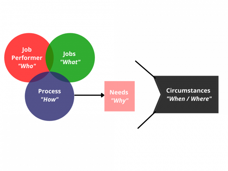 jtbd - Jobs to be done
